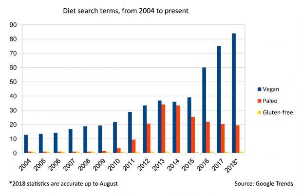 Search terms bar graph