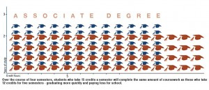 Associate Degree rate chart