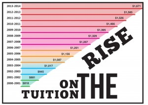 Tuition has risen %104 over the last 14 years.