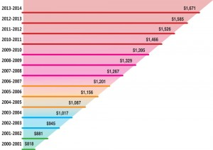 SLCC Tuition Increase chart